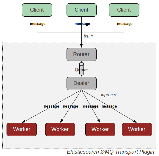 Elasticsearch ZeroMQ Transport Plugin Architecture