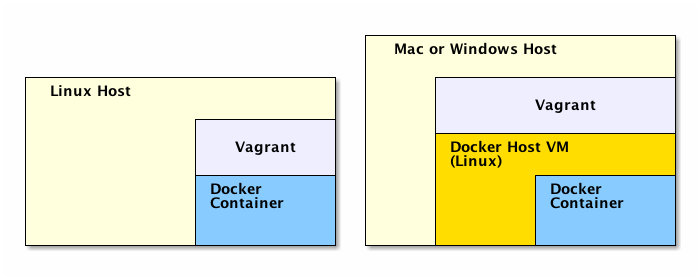 Running Docker using Vagrant on Linux and other OSes