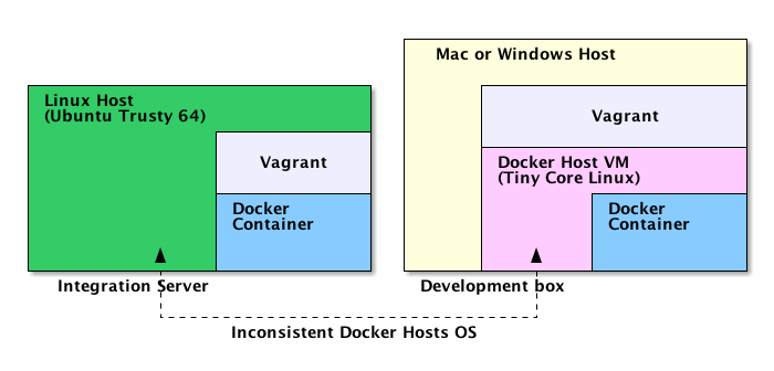 Different Docker hosts on different environments: virtually a breach