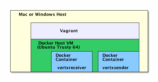 Setting up a development environment using Docker and Vagrant