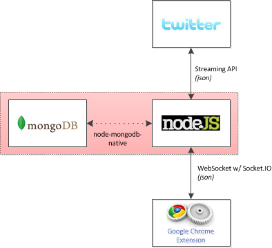 a full javascript architecture, part one – nodejs application architecture diagram etl