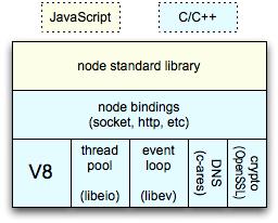 A Full Javascript Architecture, Part One – NodeJS