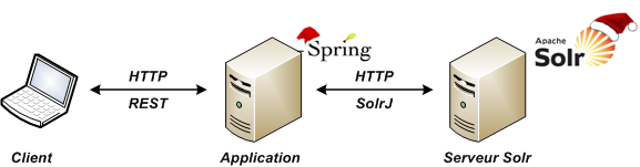 Architecture REST Spring/Solr