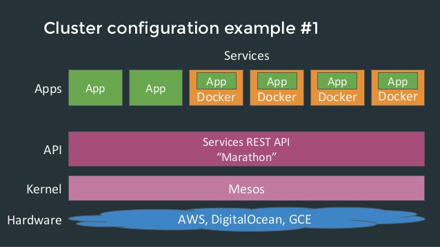 web-scale-apps-with-docker-and-mesos-2.jpg