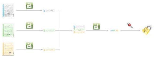 Un tour d'horizon de la spécification XML Signature Syntax