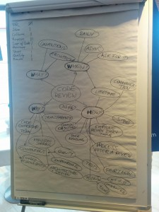 Mind map de la session Code Reviews