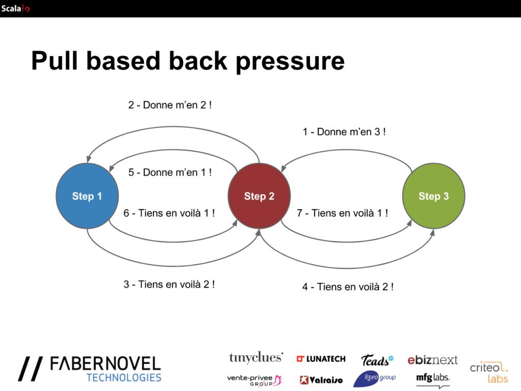 Pull based back pressure