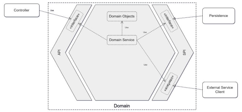BzhCamp - Architecture